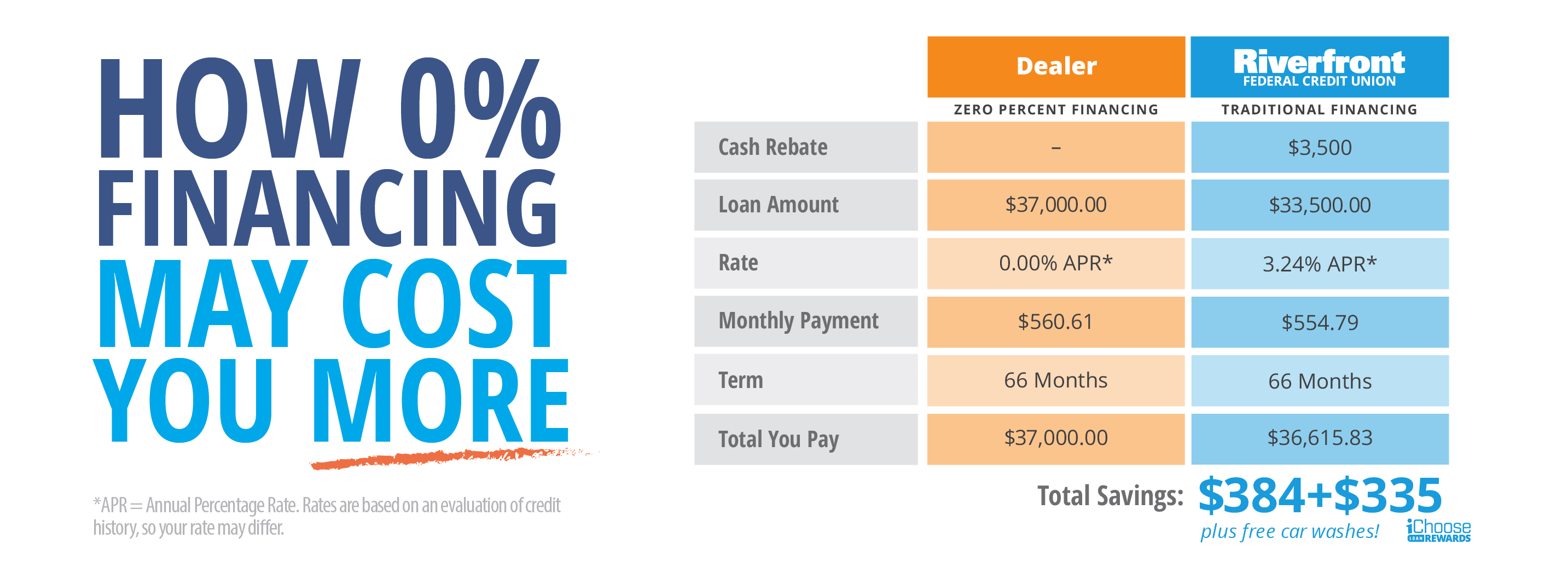 How zero percent dealer financing may cost you more.